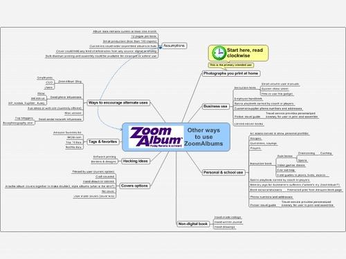 New_ways_to_use_zoomalbum_2